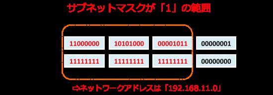 計算 サブネット マスク
